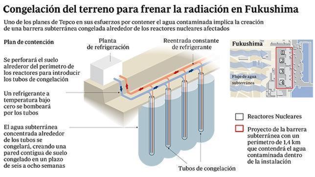 Japón prevé construir un «muro helado» para contener las fugas de agua radiactiva de Fukushima