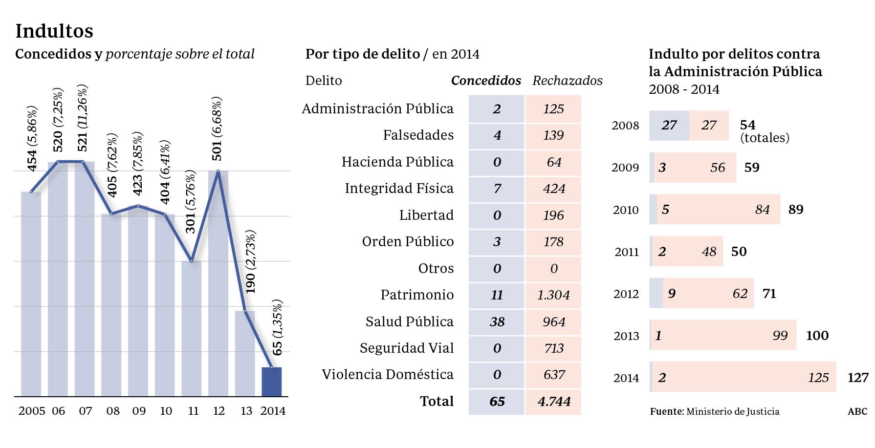 El Gobierno concederá este año cinco veces menos indultos que en 2012