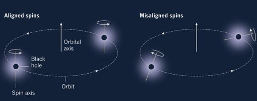 Si los agujeros provienen de una estrella binaria, su rotación debería de estar alineada con la órbita (izquierda). A la derecha no aparece este alineamiento, lo que sugiere que el origen es otro