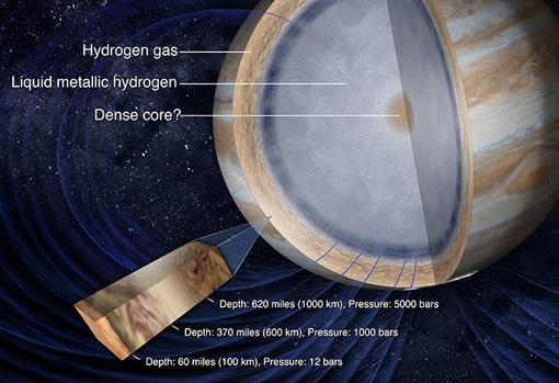 Se cree que el interior del planeta esconde un núcleo sólido dentro de una corteza de hidrógeno metálico