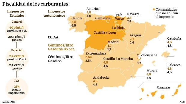 Solo cuatro regiones no aplican a los carburantes el impuesto autonómico