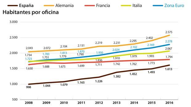 En España hay un empleado de banca por cada 249 habitantes