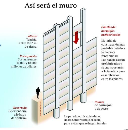 Resultado de imagen para diseño del muro de trump
