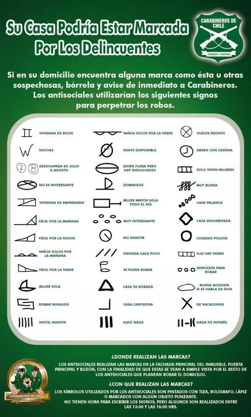 Símbolos utilizados en Chile
