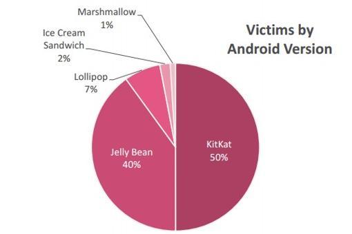 Versiones de Android infectadas
