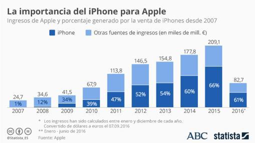 Ingesos de Apple gracias a la venta de iPhones