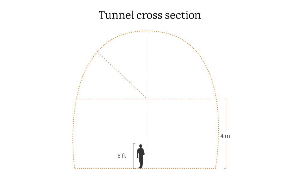 medium resolution of a diagram showing the size of the planned tunnel in snowy hydro 2 0 the power station