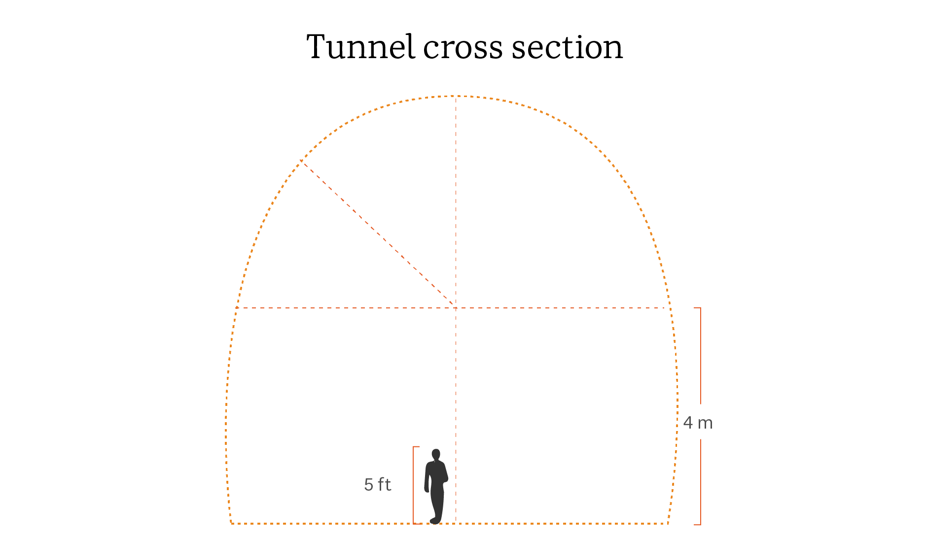 hight resolution of a diagram showing the size of the planned tunnel in snowy hydro 2 0 the power station