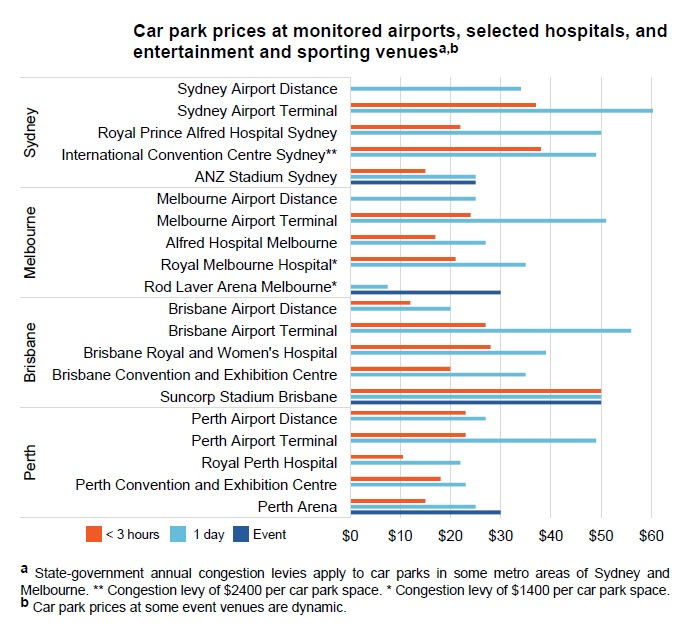 Car park prices at airports and key locations.