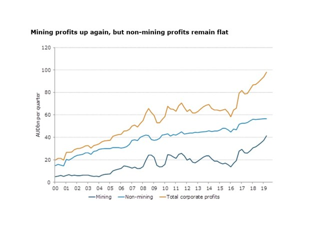 A graph showing that corporate profits were driven primarily by mining companies.