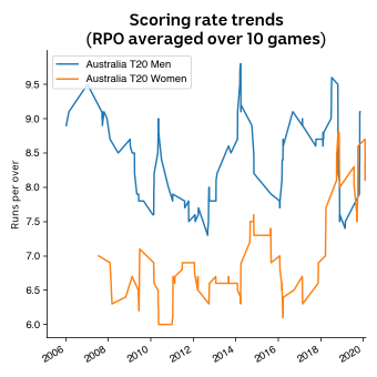 Chart showing women cricketers are scoring at faster rates recently.