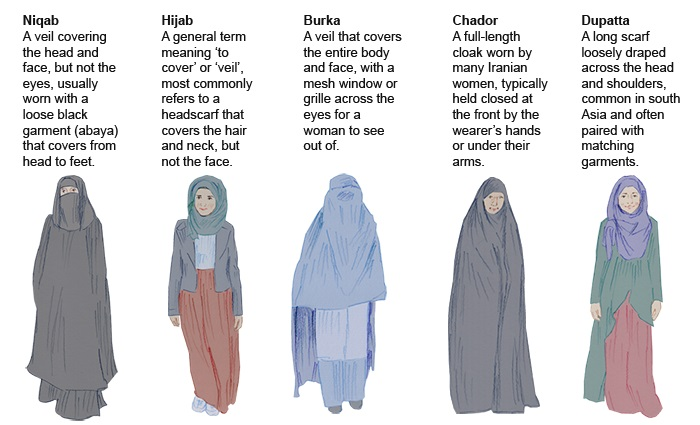 Image result for the burka