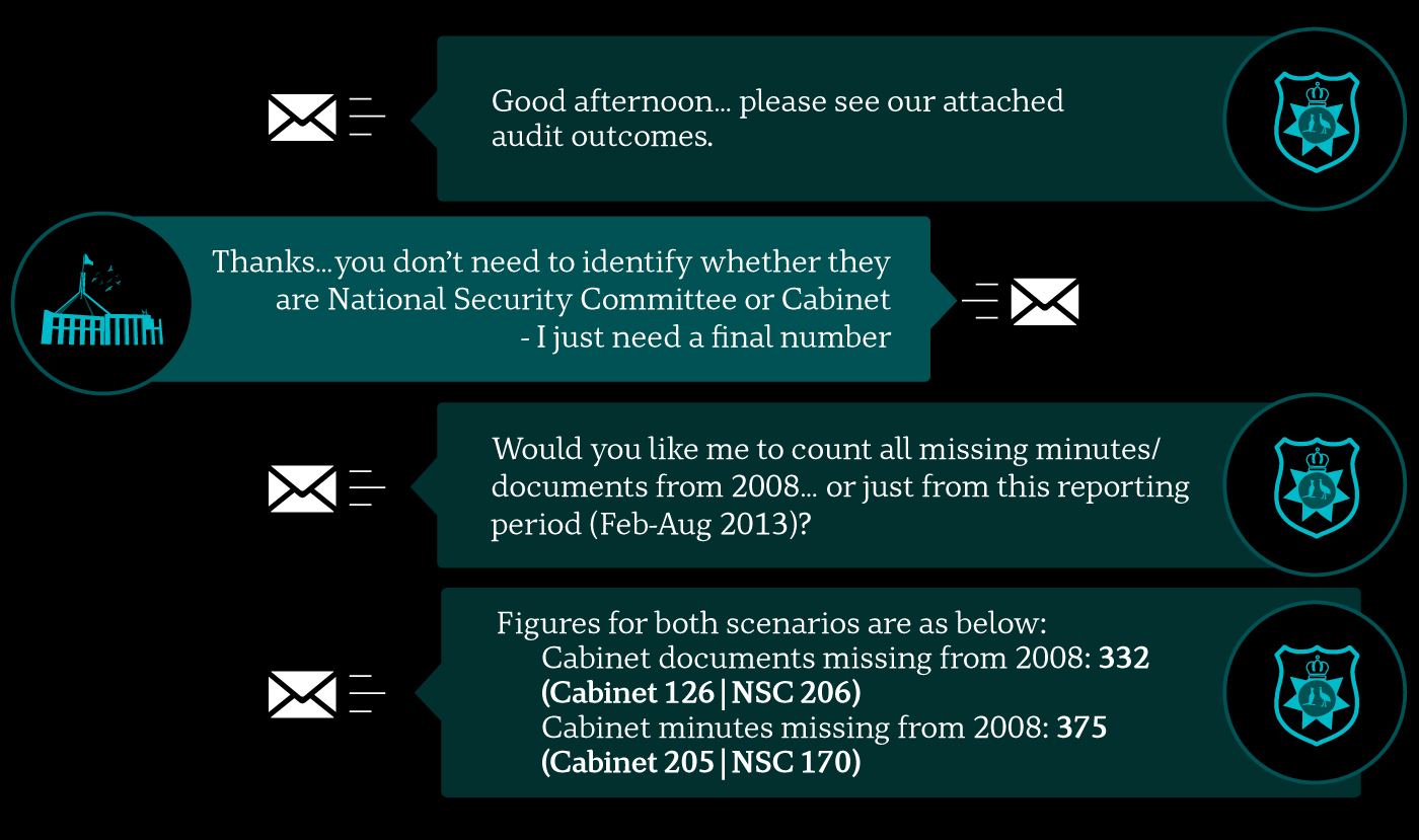 An illustrated graphic shows the email conversation between AFP and PMC about how many documents are missing.