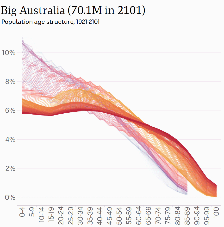 medium resolution of age structure big australia abc news australian broadcasting corporation