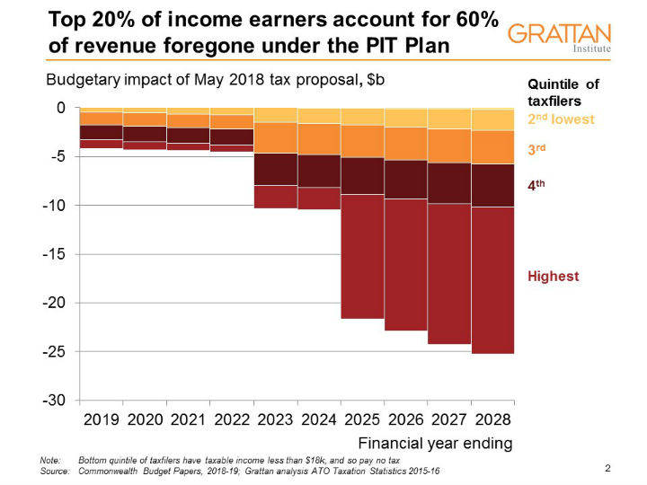 Graph: Top 20 per cent income earners 60 per cent of foregone revenue