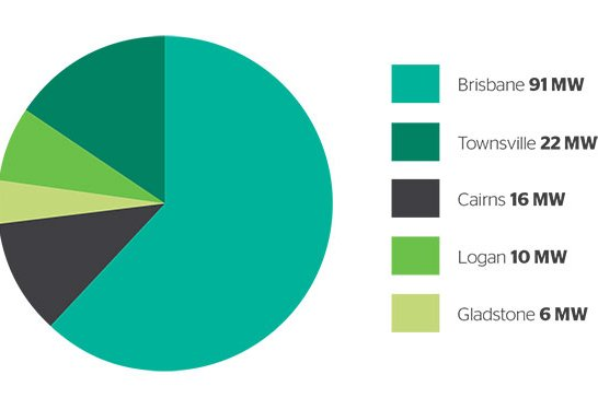 A green pie chart shows the solar energy capacity in Queensland.