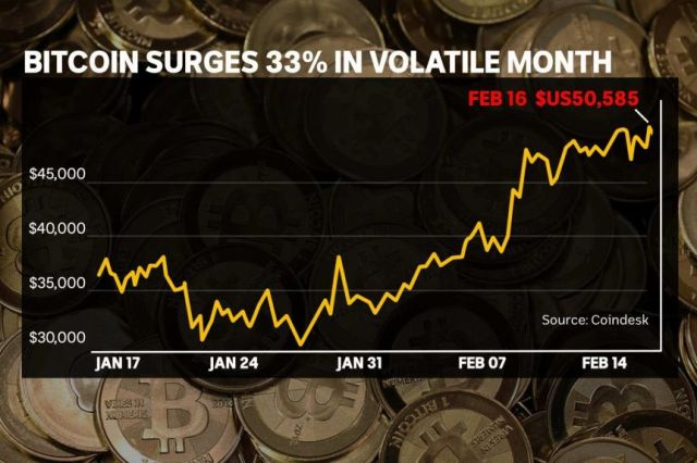 Line graph showing the volatile price of bitcoin, swinging from $US30,000 to $US49,950 from mid January to mid February