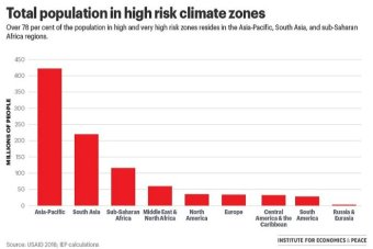 A graph shows the total population in high-risk climate zones by region.