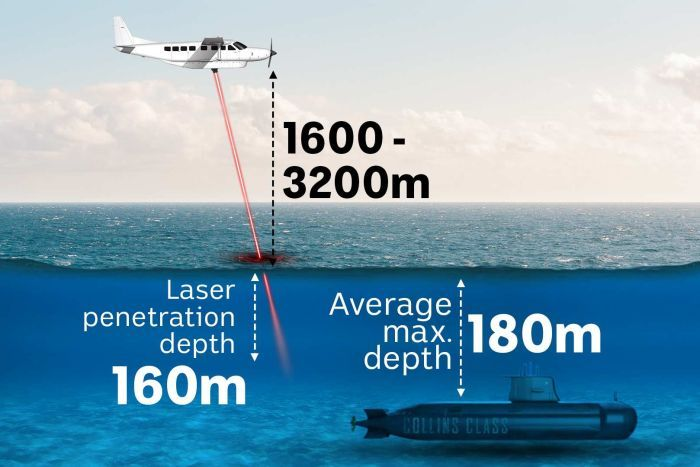 An infographic shows a cross-section of the sky and the ocean, with a laser reaching just above a submarine.