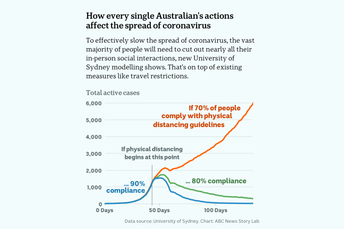 A chart shows if 80 per cent or more of people effectively isolate Australia will be able to stop the spread of Coronavirus.