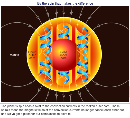 How Would Earths Magnetic Field Affect Trench