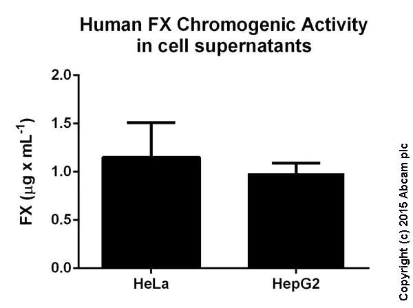 Factor X Human Chromogenic Activity Assay Kit (ab108833