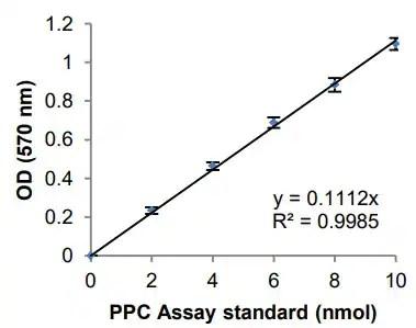 Phosphoenolpyruvate Carboxylase Assay Kit (Colorimetric