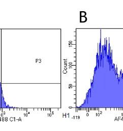 flow cytometry anti il 2 receptor alpha antibody basiliximab ab245687 [ 1332 x 691 Pixel ]