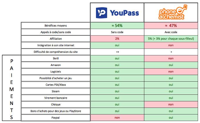 Phone Alchemist ou Youpass : le meilleur site pour rembourser votre forfait