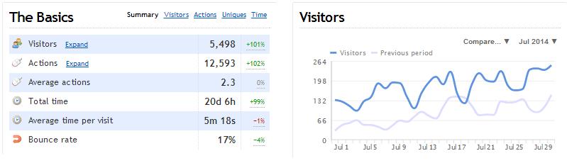 clicky july vs june