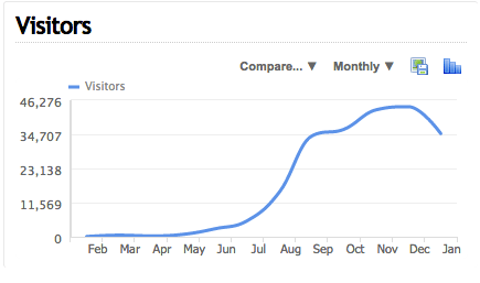 abcargent 2014 visitors monthly