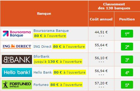 Banques les moins chères