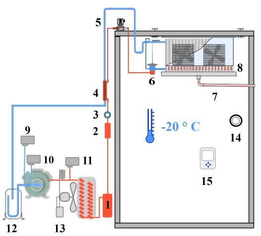 Circuit frigorifique chambre froide ngative