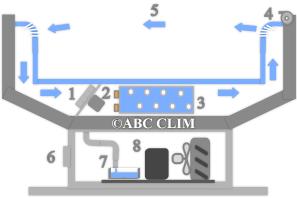 Meuble et vitrine frigorifique