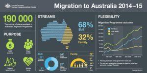 migration-to-australia-2014-15-statistics