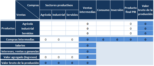 matriz insumo - producto