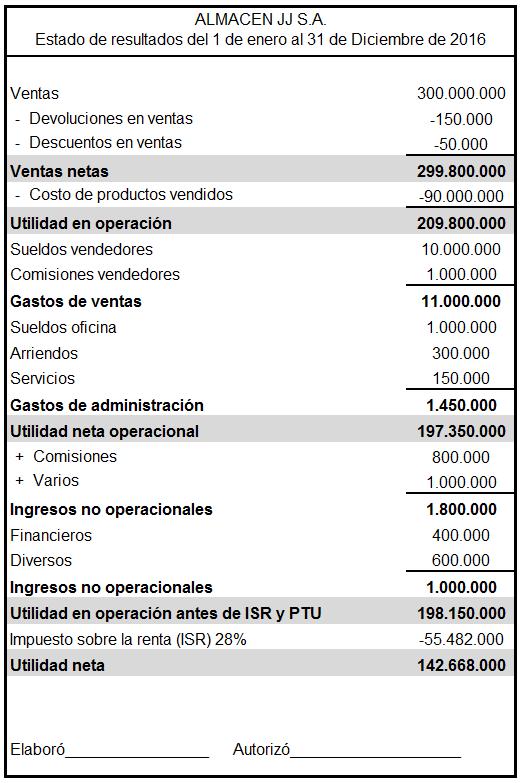 Ejemplo De Un Estado De Resultados Abcfinanzas Com
