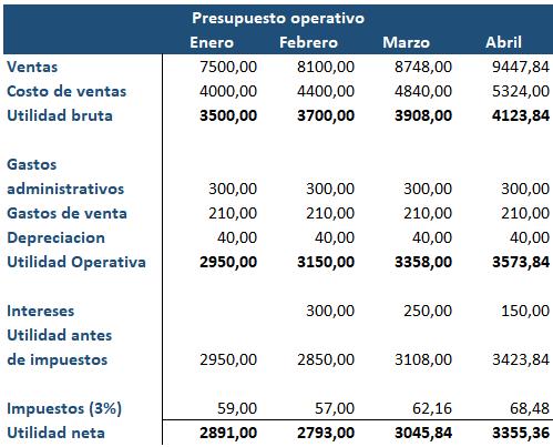 Presupuesto Operativo