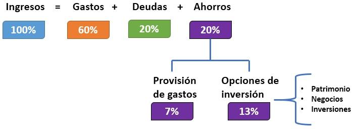 La Ecuación Financiera Personal Abcfinanzas Com
