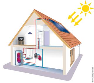 schema_maison_solaire_thermique
