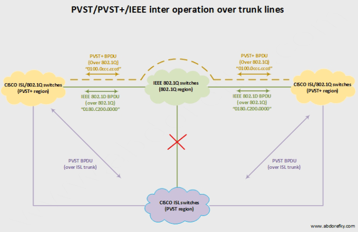spanning-tree-inter-operation