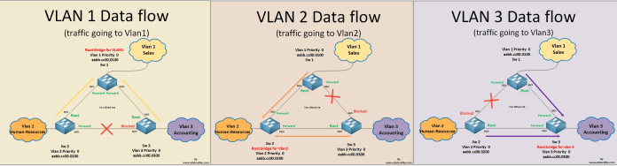 vlans-traffic-flow