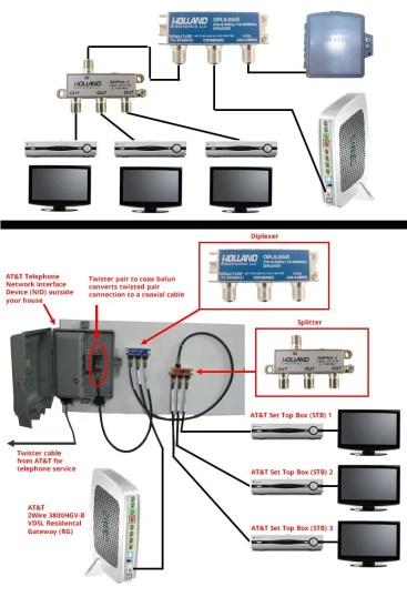 medium resolution of at amp t u verse tv internet coaxial cable connections wiring a network cable diagram