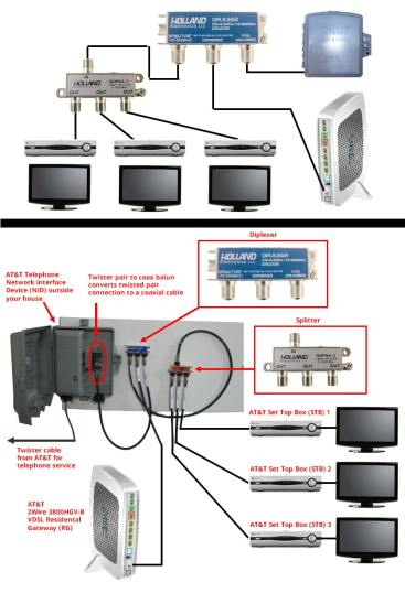 hight resolution of at amp t u verse tv internet coaxial cable connections wiring a network cable diagram