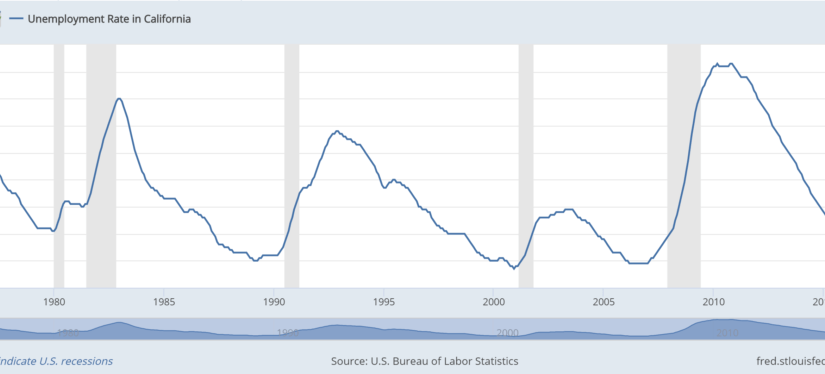 Recessions, Home Prices, Unemployment and Inflation