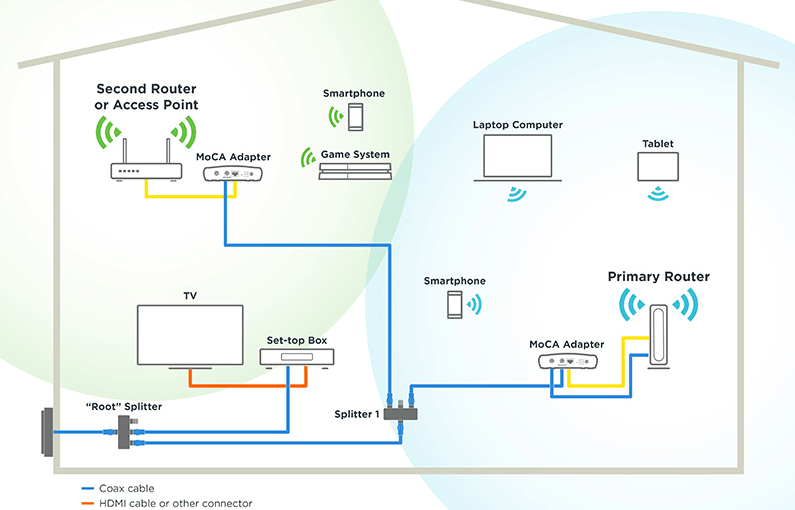 Improve Internet / Wifi Throughout House Using Existing Coaxial Cable (MoCA)
