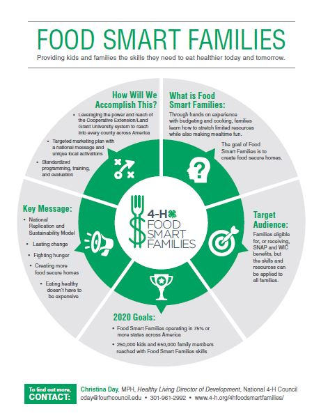 Food Smart Families Infographic