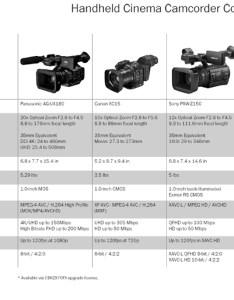 Camcorder comparison sm also handheld cinema chart tools charts rh abelcine
