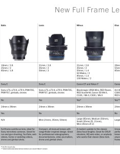 Full frame lens comparison chart also zeiss new lineup tools charts rh abelcine
