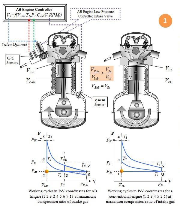 Fuel efficient Internal Combustion Engine technology